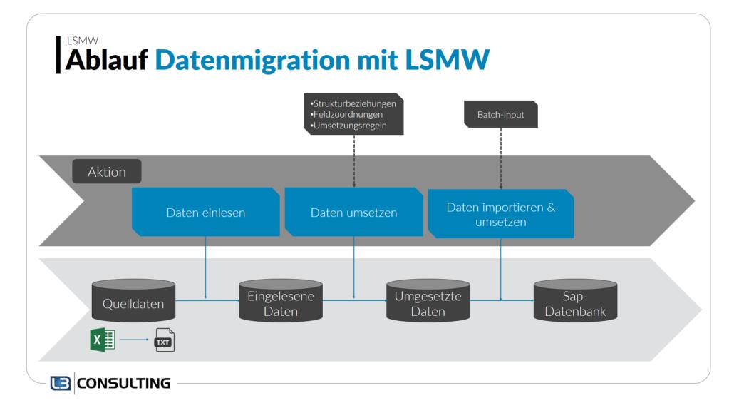 Ablauf_Datenmigration_LSMW
