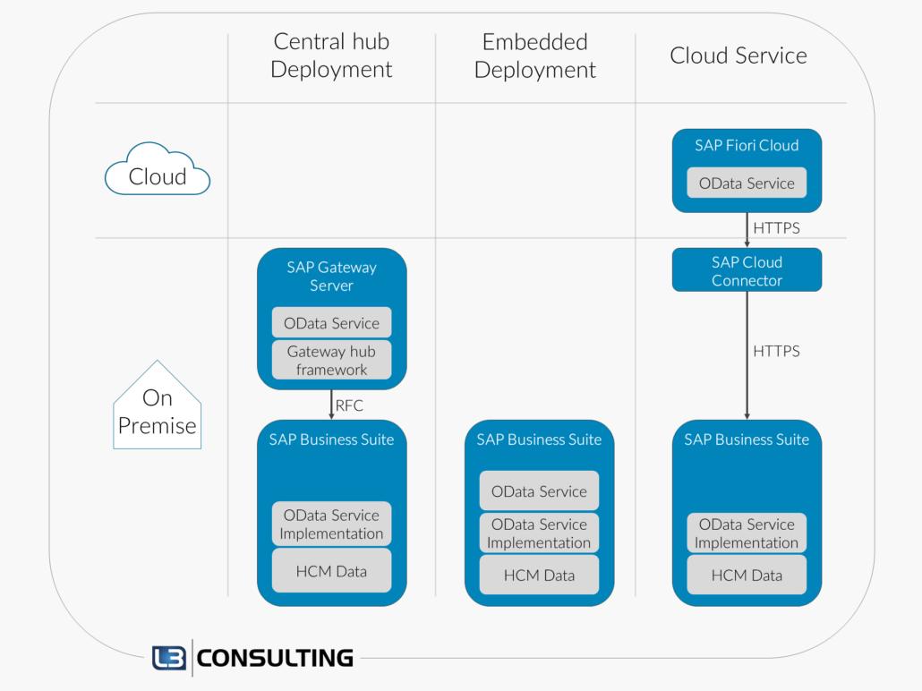 Schema für verschiedene mögliche Netzwerk-Architekturen