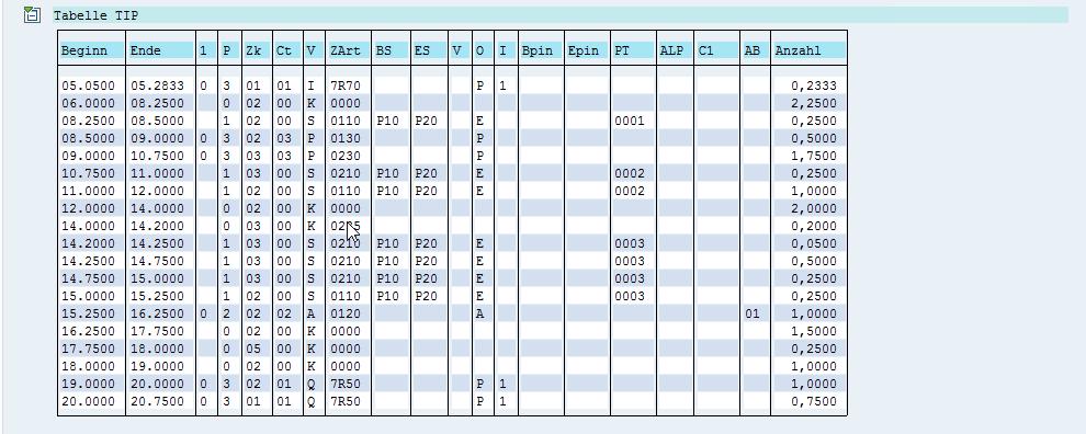 Zeitwirtschaft in SAP HCM: Die Tabelle TIP