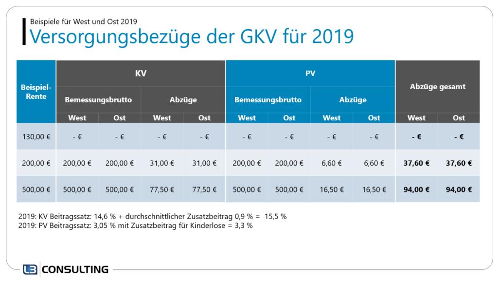 Beispielrechnungen für Versorgungsbezüge der GKV im Jahr 2019 für Ost- und Westdeutschland