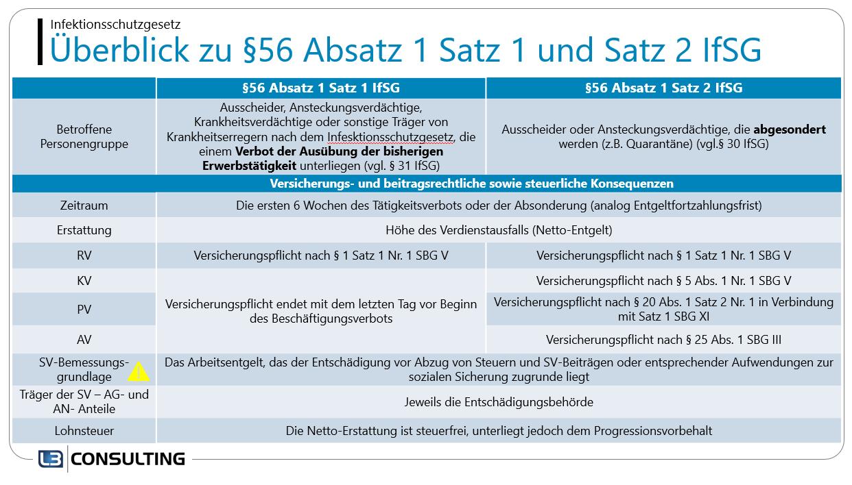Abrechnungsvorgaben bei Erstattung nach dem Infektionsschutzgesetz