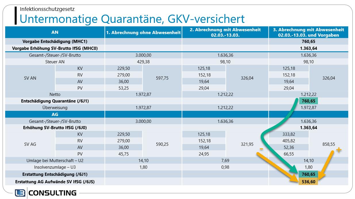 Beispiel-Abrechnung von untermonatiger Quarantäne nach dem IfSG im SAP HCM