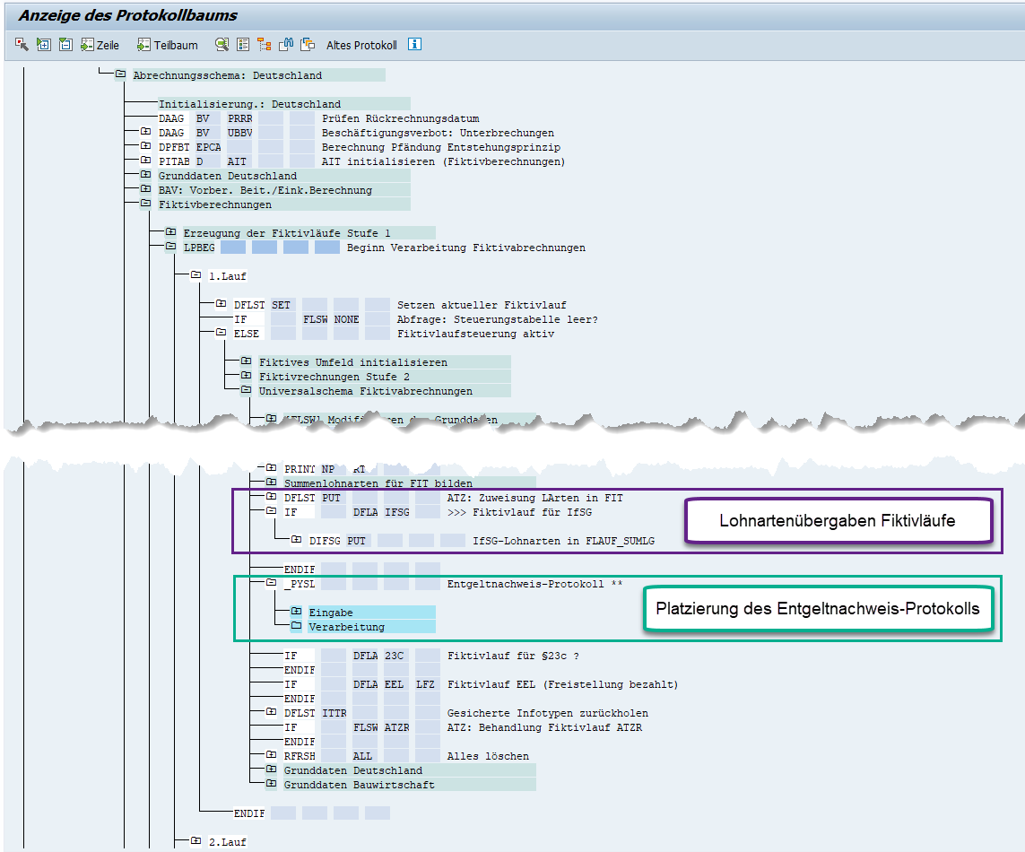 Platzierung des L3-Entgeltnachweis-Protokolls für Fiktivläufe der Entgeltabrechnung im SAP HCM